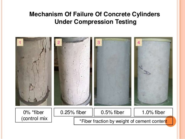 Fiber Cement Mix : Fiber reinforced concrete