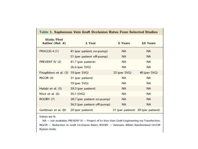Early postoperative ischemia (<1                month):•  acute vein graft thrombosis (60%).•  incomplete surgical revascu...