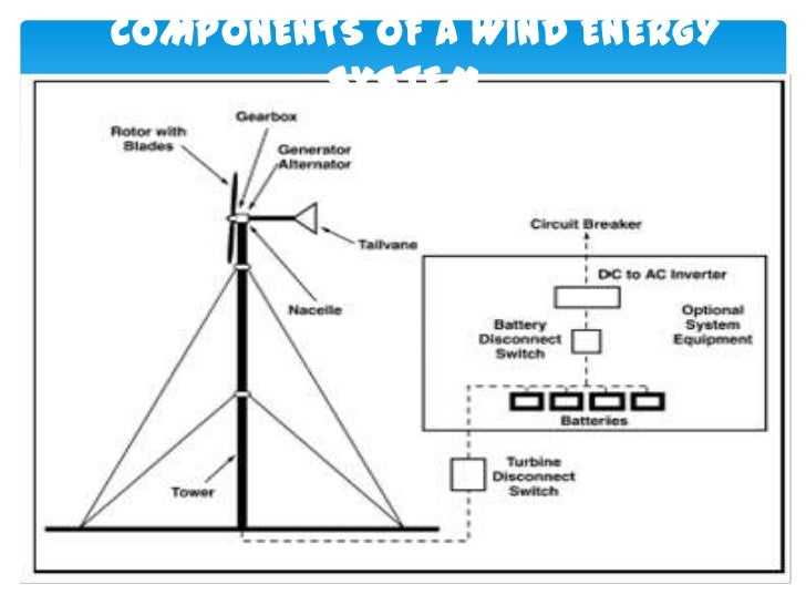 MAINTENANCE OF WIND TURBINE    It requires periodic maintenance - oiling and greasing,and regular safety inspections. Chec...