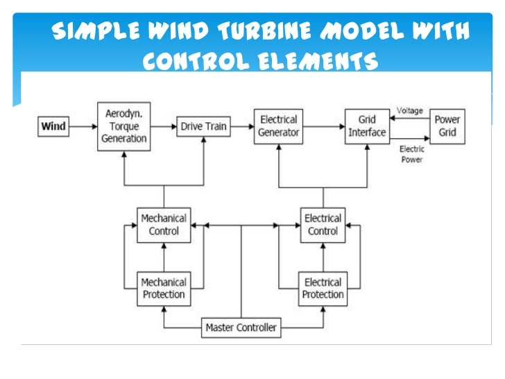 SIMPLE WIND TURBINE MODEL WITH      CONTROL ELEMENTS