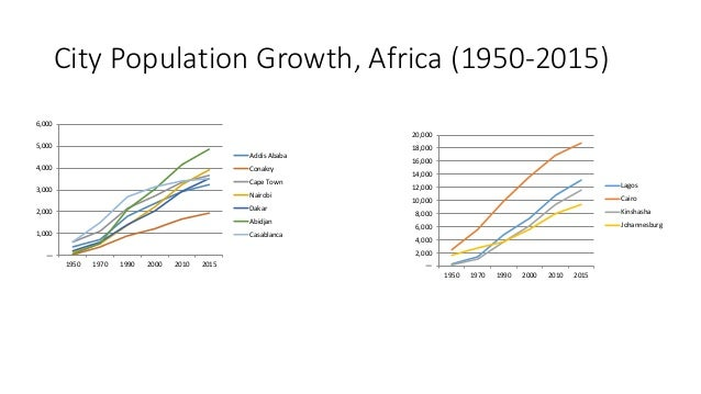 population growth in africa The african population growth and development conundrum 327 supplement to health transition review volume 6, 1996 during the last quarter of the century.