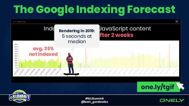#SEJSummit @bart_goralewicz The Google Indexing Forecast Indexed pages with JavaScript content not indexed after 2 weeks a...