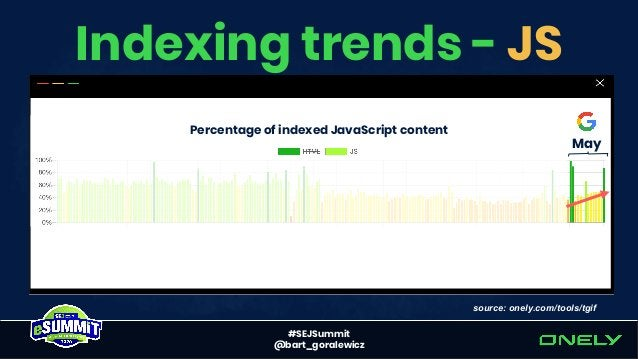 #SEJSummit @bart_goralewicz Indexing trends – URLs source: onely.com/tools/tgif May Percentage of indexed HTML content