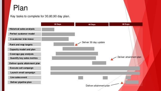 30 60 90 day sales action plan for Sales territory plan template