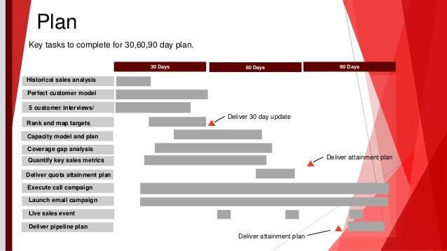 90 Days60 Days30 Days Plan Historical Sales