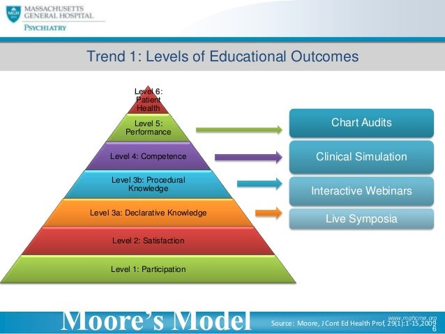 The Evolution of Continuing Medical Education: Implications for Navig…