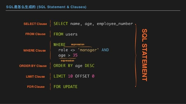 SQL是怎么⽣成的 (SQL Statement & Clauses) SQLSTATEMENT SELECT Clause FROM Clause WHERE Clause ORDER BY Clause LIMIT Clause FOR C...