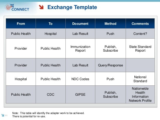 Exchange Template From To Document Method Comments Public Health Hospital Lab Result Push Content? Provider Public Health ...