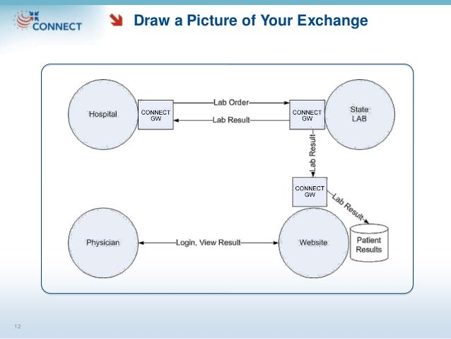 Draw a Picture of Your Exchange 12