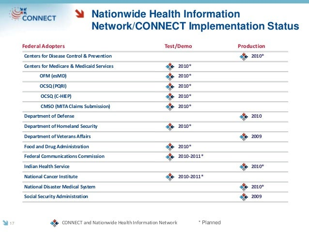 Test/Demo ProductionFederal Adopters Centers for Disease Control & Prevention Centers for Medicare & Medicaid Services OFM...