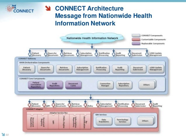 CONNECT Architecture Message from Nationwide Health Information Network 22