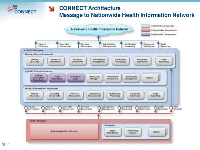 CONNECT Architecture Message to Nationwide Health Information Network 23