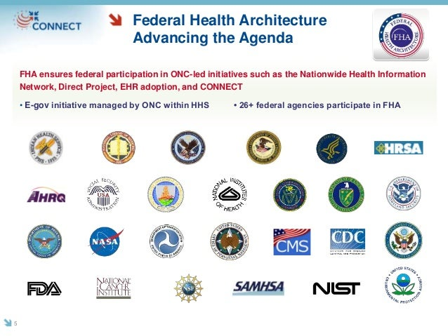 Federal Health Architecture Advancing the Agenda FHA ensures federal participation in ONC-led initiatives such as the Nati...