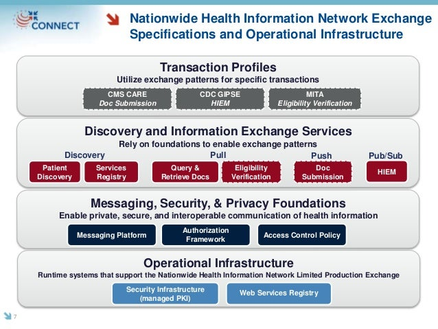 Transaction Profiles Utilize exchange patterns for specific transactions CMS CARE Doc Submission CDC GIPSE HIEM Discovery ...
