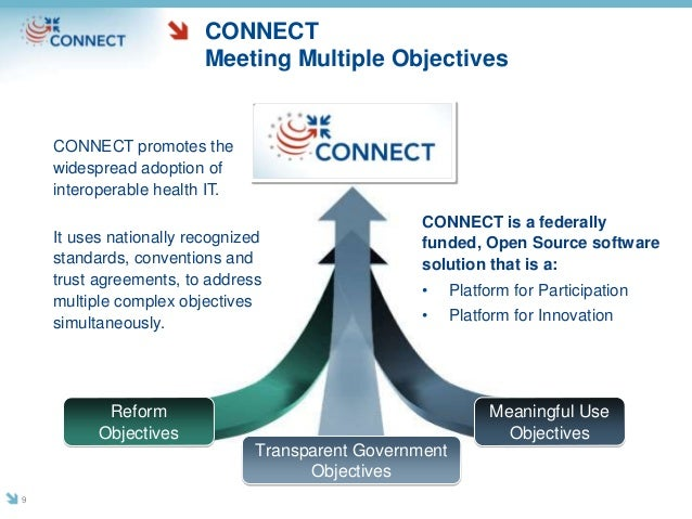 Reform Objectives Meaningful Use Objectives Transparent Government Objectives CONNECT Meeting Multiple Objectives CONNECT ...