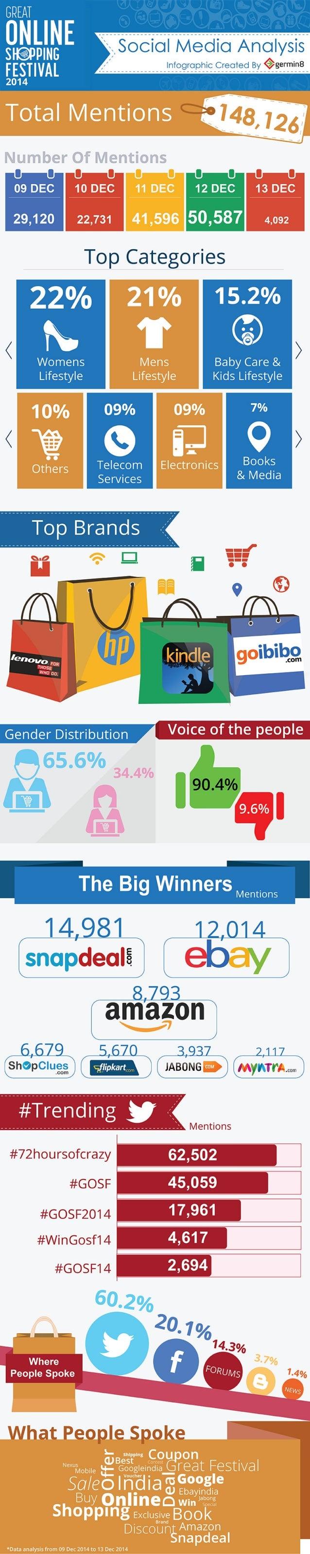 GOSF 2014 : Social Media Analysis