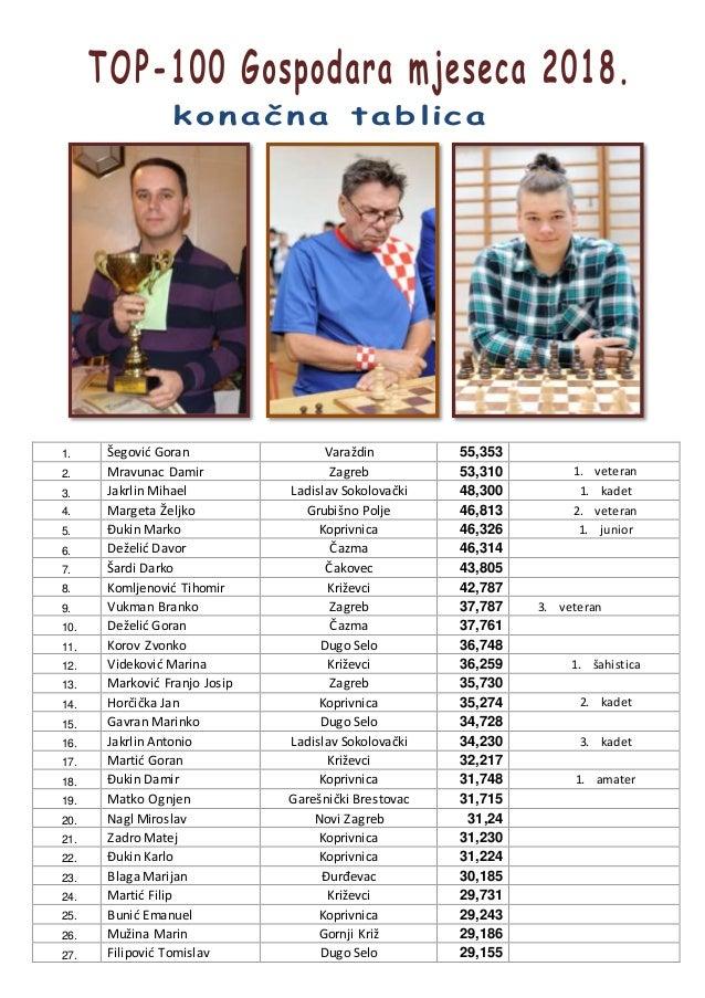 1. Šegović Goran Varaždin 55,353 2. Mravunac Damir Zagreb 53,310 1. veteran 3. Jakrlin Mihael Ladislav Sokolovački 48,300 ...