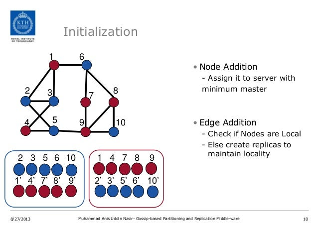 Gossip based partitioning and replication for Online Social