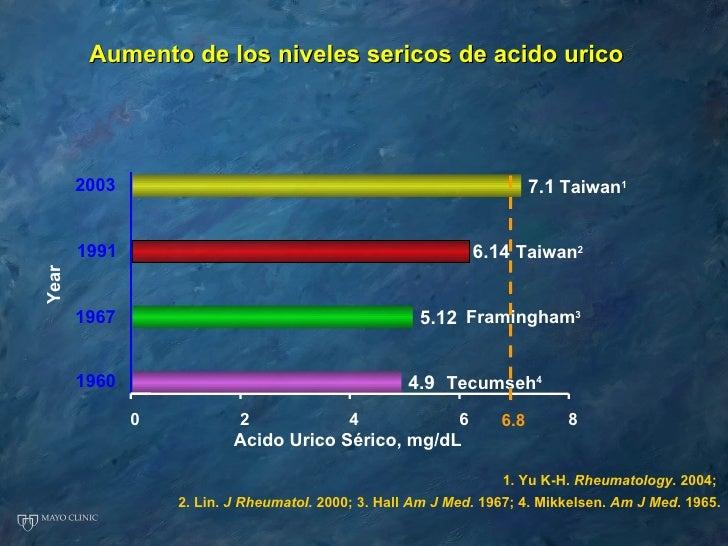 significado de acido urico diccionario acido urico dolor articulaciones factores que suben el acido urico