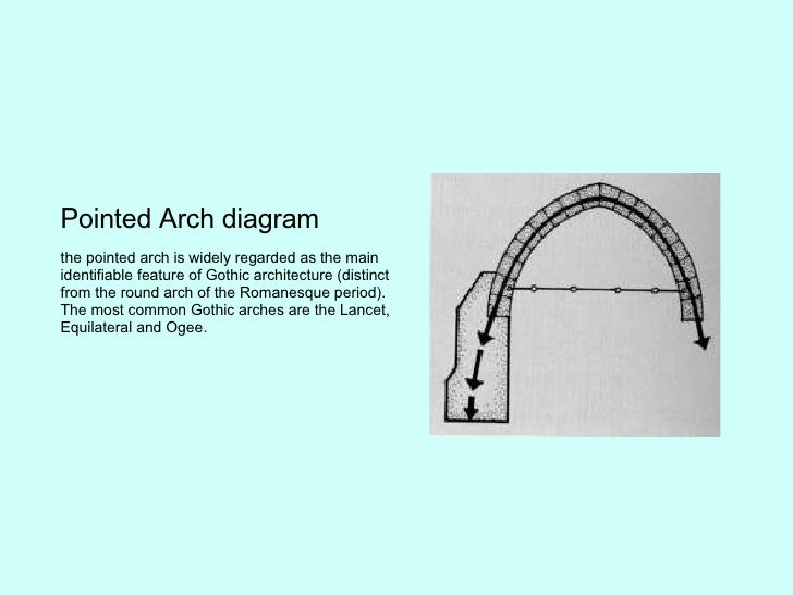 4 Pointed Arch Diagram