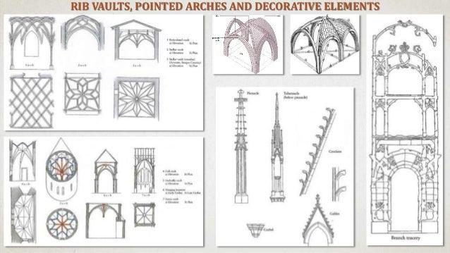 Characteristics Of Gothic Architecture