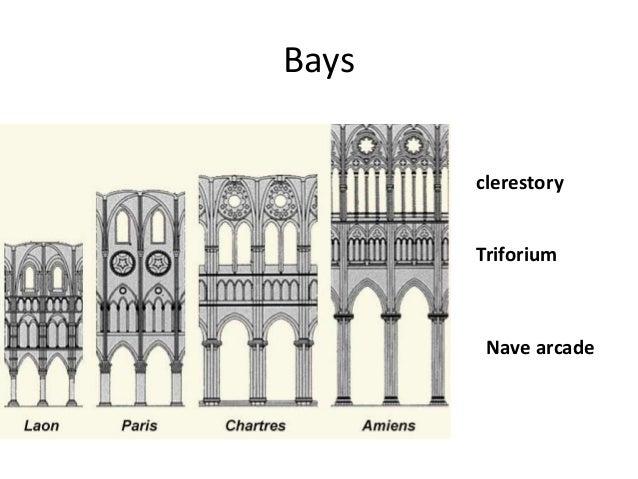 Bays Clerestory Triforium Nave Arcade