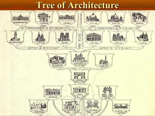 Tree of ArchitectureTree of Architecture