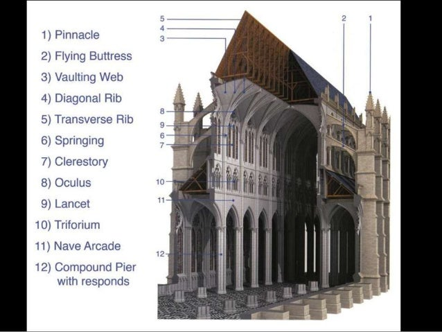 Gothic Buildings ...