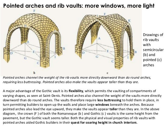7 Pointed Arches Channel The Weight