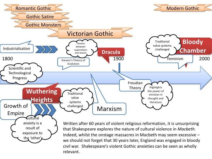victorian literature timeline
