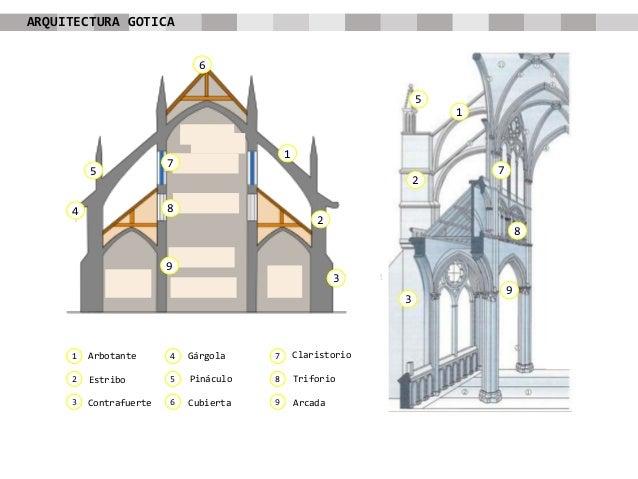 Gotico for Arquitectura gotica partes