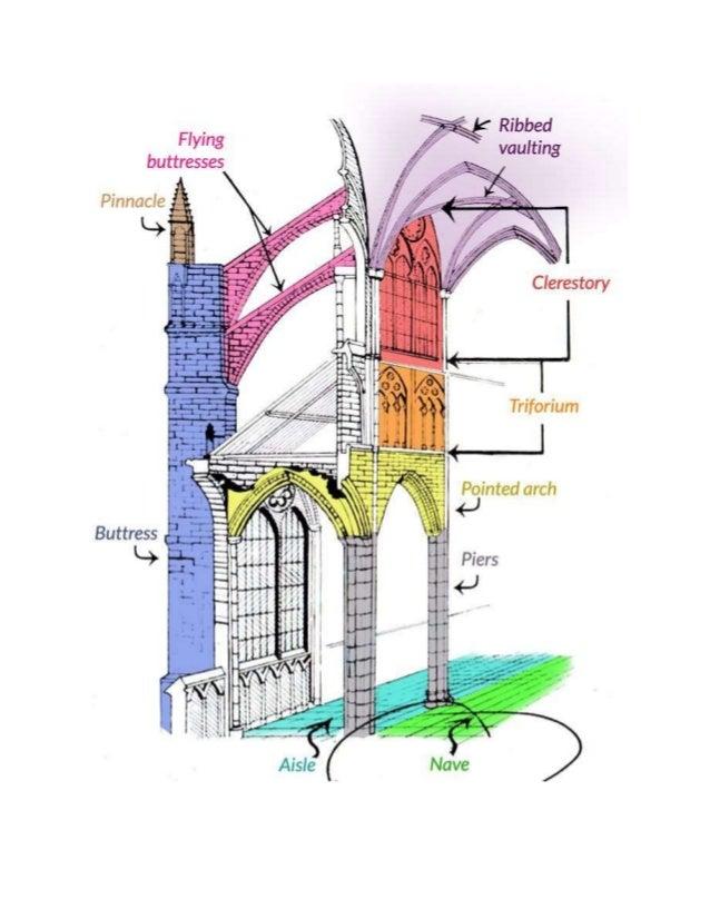 Notr Dam u Parizupripadaranoj gotici i svojomarhitekturompokazujesve elemente gotičkogstila.U pitanjuje bazilikasabrodovim...