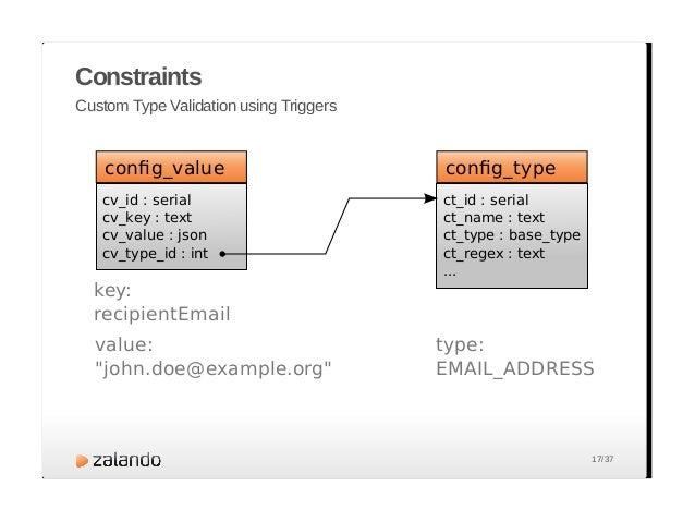 Custom Type Validation using Triggers CREATE FUNCTION validate_value_trigger() RETURNS trigger AS $$ BEGIN PERFORM validat...