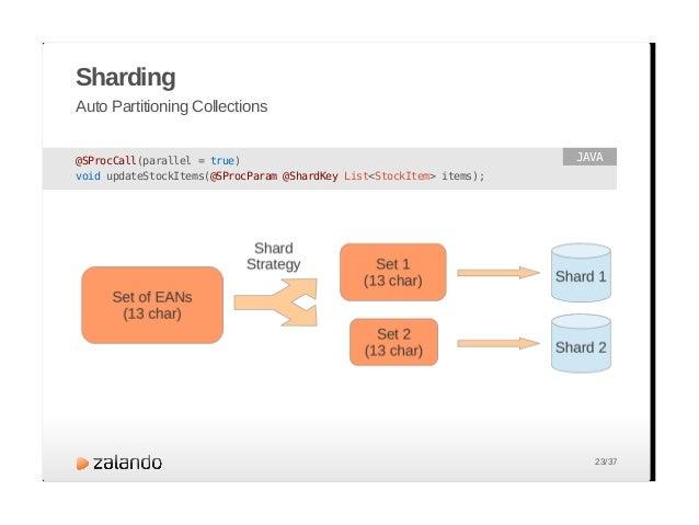 Sharding Bitmap Data Source Providers 24/37