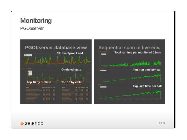 Monitoring PGObserver Locate hot spots Helps tuning DB performance Creating the right indices often a silver bullet · Freq...