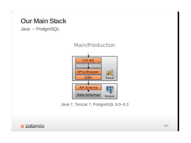 Our Main Stacks Different Use Cases — same Database Tomcat CXF-WS API Schema Data Schemas JDBC SProcWrapper Tomcat CXF-WS ...