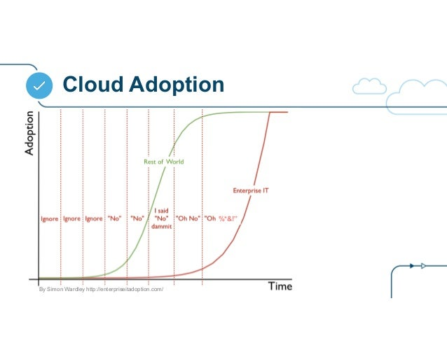 "Cloud Adoption %*&!"" By Simon Wardley http://enterpriseitadoption.com/"