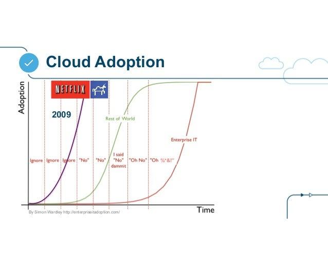 "Cloud Adoption %*&!"" By Simon Wardley http://enterpriseitadoption.com/ 2009"