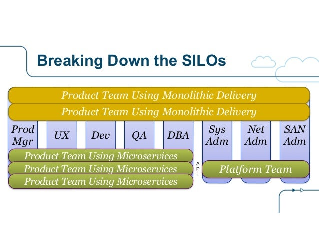 Breaking Down the SILOs QA DBA Sys Adm Net Adm SAN Adm DevUX Prod Mgr Product Team Using Microservices Product Team Using ...