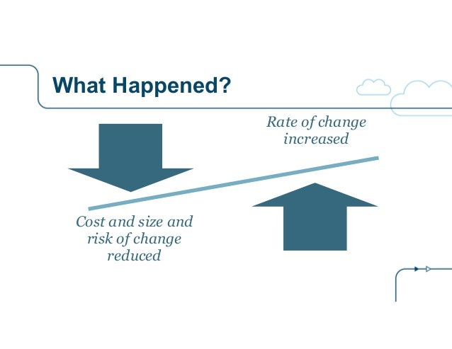 What Happened? Rate of change increased Cost and size and risk of change reduced