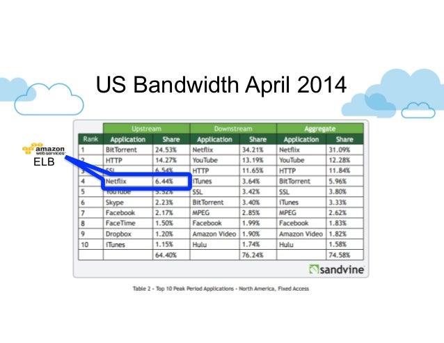 US Bandwidth April 2014 ELB