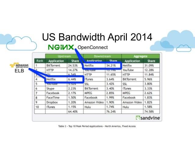 US Bandwidth April 2014 ELB OpenConnect