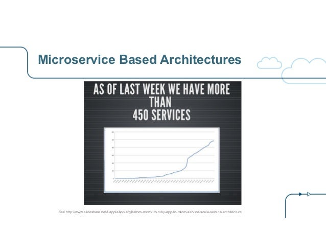 Microservice Based Architectures See http://www.slideshare.net/LappleApple/gilt-from-monolith-ruby-app-to-micro-service-sc...