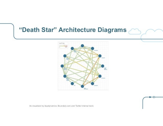 """""""Death Star"""" Architecture Diagrams As visualized by Appdynamics, Boundary.com and Twitter internal tools"""