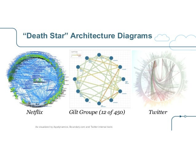 """""""Death Star"""" Architecture Diagrams Netflix Gilt Groupe (12 of 450) Twitter As visualized by Appdynamics, Boundary.com and ..."""
