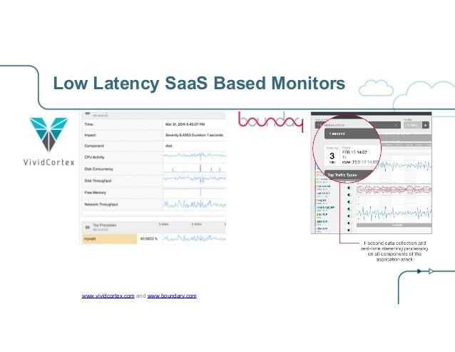 Low Latency SaaS Based Monitors www.vividcortex.com and www.boundary.com