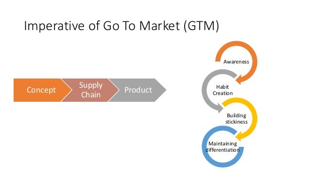 Imperative of Go To Market (GTM) Awareness Habit Creation Building stickiness Maintaining differentiation Concept Supply C...