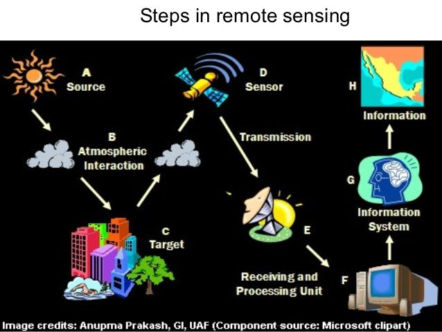 BASICS OF REMOTE SENSING AND GIS PDF