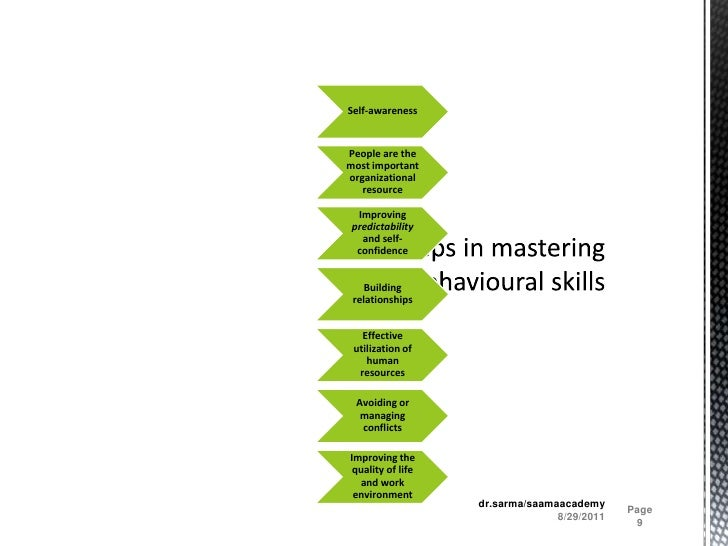 Few steps in mastering the behavioural skills <br />8/29/2011<br />Page 9<br />dr.sarma/saamaacademy<br />