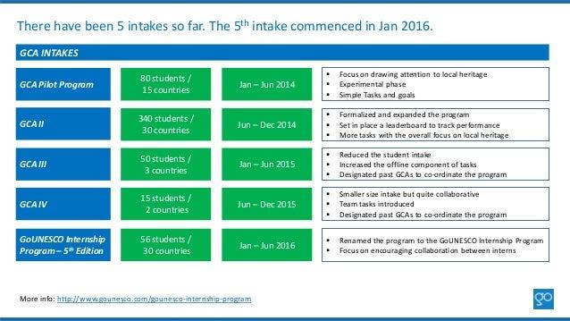 There have been 5 intakes so far. The 5th intake commenced in Jan 2016. GCA INTAKES GCA Pilot Program GCA II GCA III GCA I...